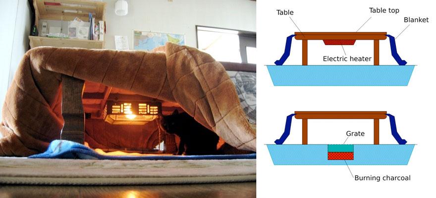 Come funziona il Kotatsu